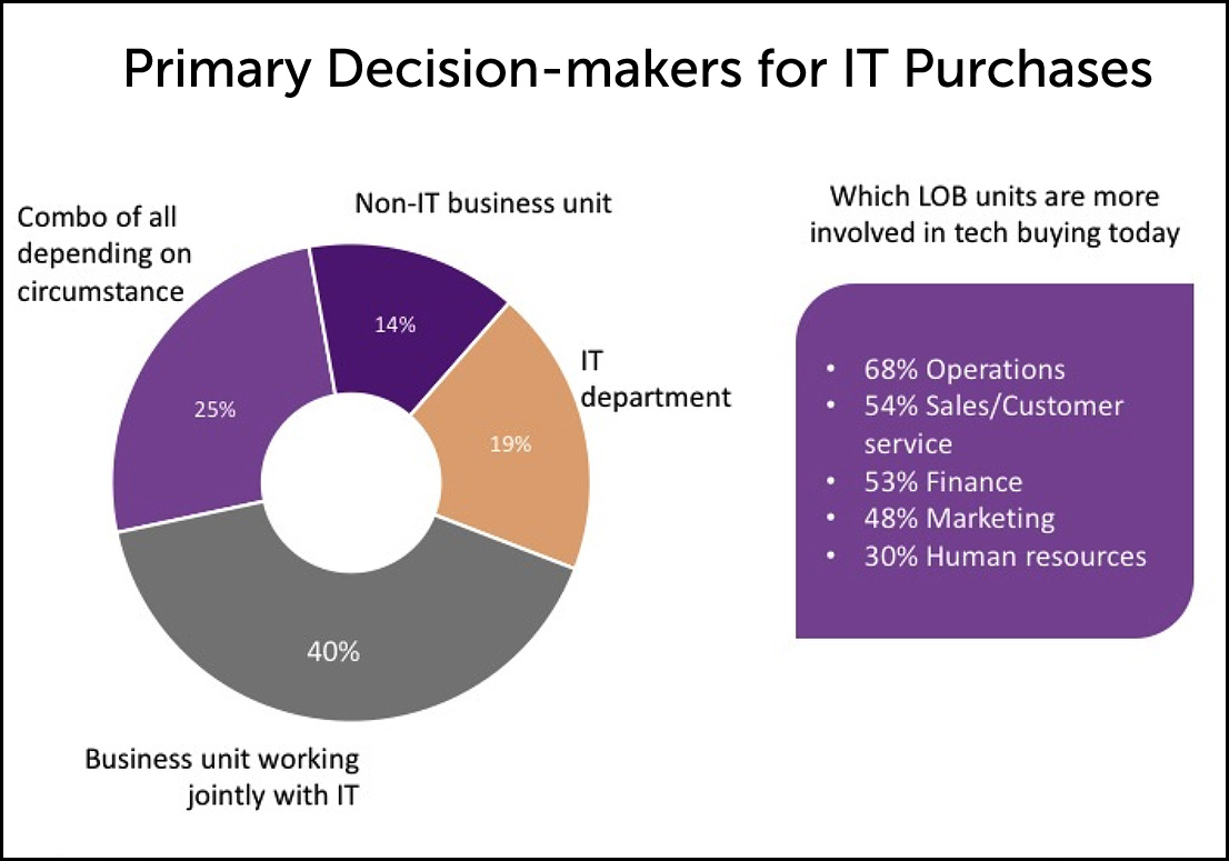 IT-purchase-decision-makers-chart