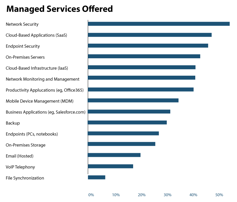managed-services-offered-chart